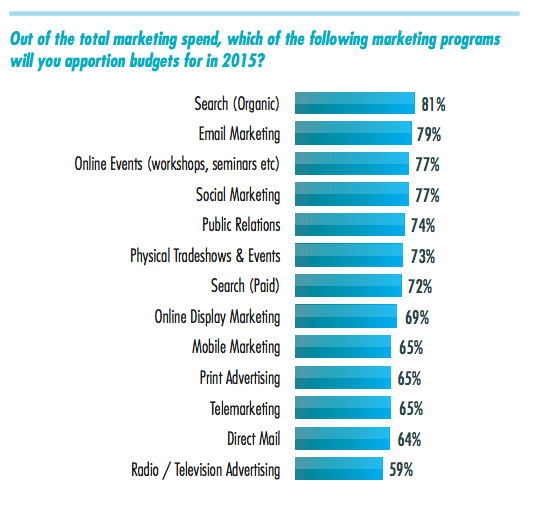 2015 marketing mix